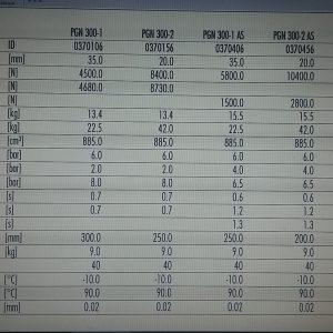 Schunk PGN Technical data